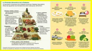 Plan de 2 semanas para bajar de peso y controlar la diabetes Plan de alimentación - Plan de 2 semanasEl siguiente plan ha sido diseñado para mejorar la cali